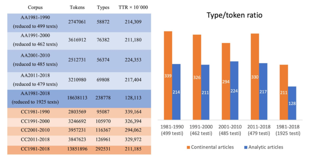 type/token ratios of the analytic (AA) and continental (CC) subcorpora
