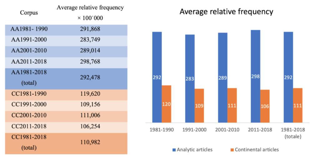 average relative frequency of corpora