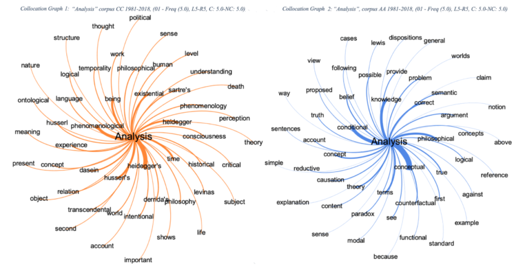 analysis corpora AA and CC